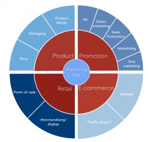 Marketingmix2